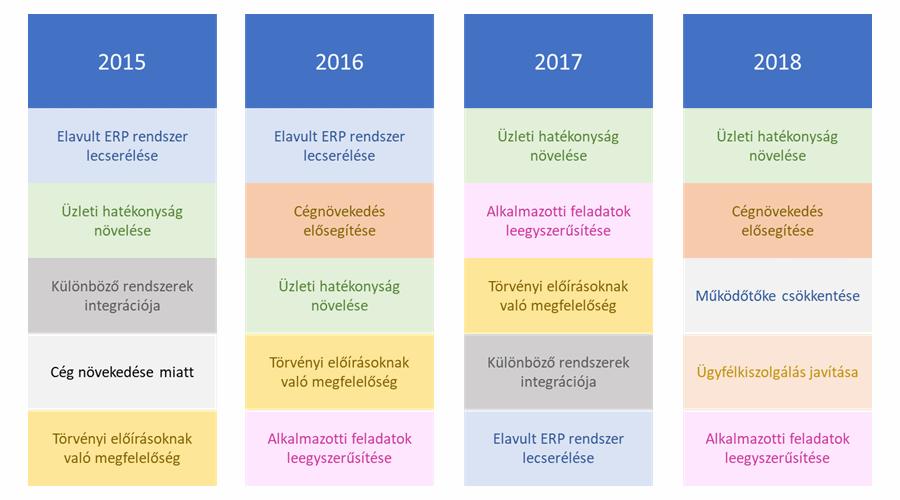 ERP rendszerek fejlődése - bevezetési projekt indoka